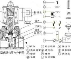 电磁阀与真空电磁阀的工作原理和作用