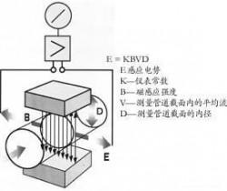 电磁流量计的原理和作用是什么?