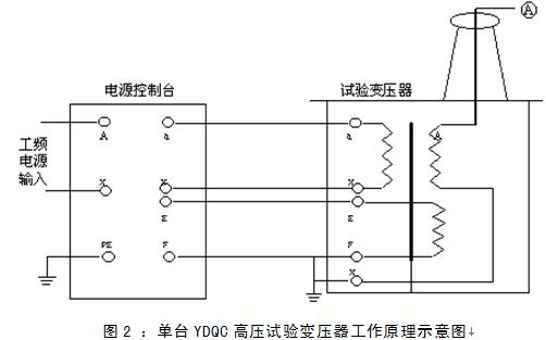 2,单台交直流两用型高压试验变压器工作原理见图3.