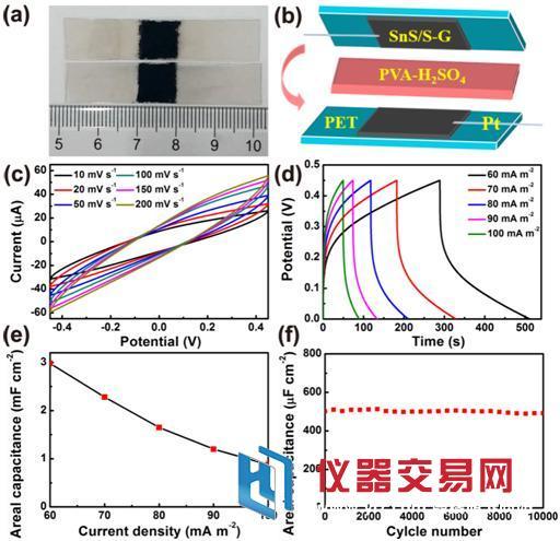 中国成功研制硫掺杂石墨烯基柔性全固态超级电容器