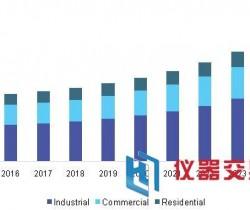 2025年中国配电自动化系统市场规模增速显著