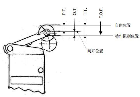 控阀工作原理动画_日本smc电磁阀  smc机控阀vm,smc机控阀原理 vm2型机控阀,在工作机械