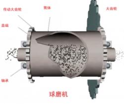 球磨机的机械结构与分类,当机器故障时该如何处理?