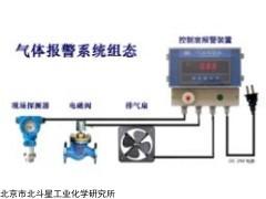 气体探测器CPT2000系列气体变送器厂家电话