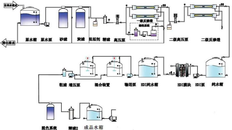 25t车用尿素设备,北京车用尿素设备价格,北京汽车尾气净化液生产设备