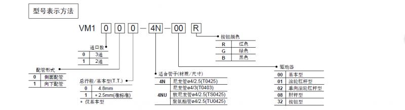 日本SMC手动阀型号大全,smc手拉阀工作原理 选择东莞工搜电子有限公司的优势: 1:快捷的物流(所有发货全部快递),让您的货又快又放心的拿到手。 2:报价快,让做贸易的朋友们能快速回复给终端用户,时间就是金钱,慢一分钟或许客户就下单给了他人。 3:品质的保证,出关单,产品检测等要求都可以提出。 4:价钱优势,做生意无外乎赚钱,能省一点是一点。没有价钱优势,生意可不好做。 5:服务优势,价钱优势或许是成交的敲门砖,服务的优势却能让客户与你长期合作。 本公司提供选型,技术资料赠送,损坏品的及时修理或重订,货