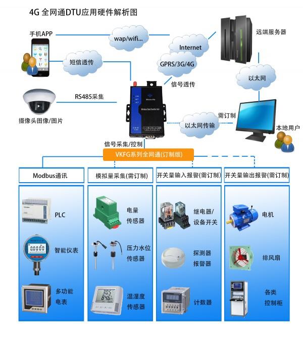 cdma/2g/3g/4g dtu无线传输模块