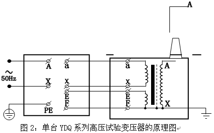 单台ydq系列交直流高压试验变压器的工作原理图见图3,图中高压套管