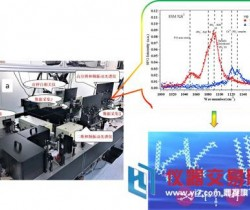 成功!中科院化学所研制高分辨宽带和频振动光谱仪