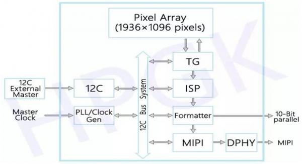 5v摄像头驱动电路框图