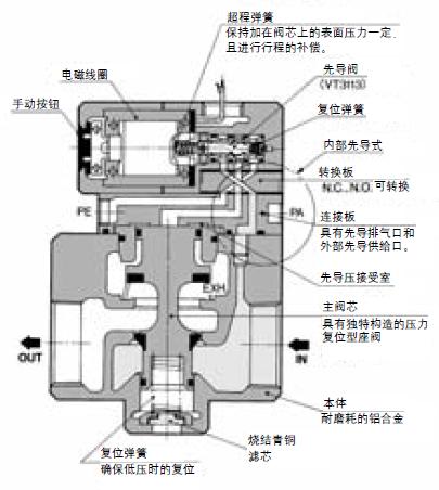 大型先导式3通电磁阀图片