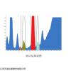 天瑞EDX1800B环保测试仪价格,功能与技术参数