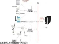 物联网农业温室大棚自动控制系统 BN-WN001