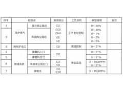 无锡高炉煤气分析系统,高炉煤气分析系统价格低