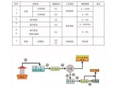 无锡转煤炉气分析系统,转煤炉气分析系统价格低