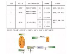 无锡焦炉煤气分析系统,焦炉煤气分析系统价格低