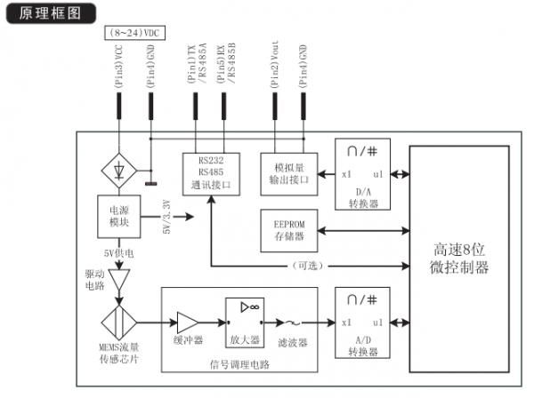 fs4008-50-r-cv-a气体流量传感器siargo
