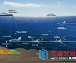 厉害!海洋国家实验室成功研发海洋可控源电磁勘探系统