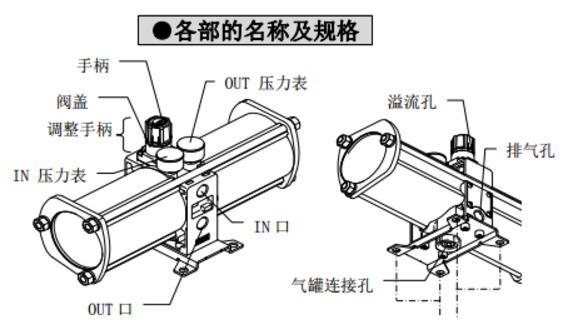 VBA2100-03 VBA2100-03GN VBA2100-03N VBA211A-10A4DZB VBA40A-F04 VBA4100-04 VBA4100-04GN VBA4100-04GNX16 VBA4100-04GNX50 VBA4100-04-X16 VBA4100-F04 SMC先导压力控制型增压阀,SMC增压阀价格 在工厂气路中的压力,通常不高于1.0MPa。但在有些情况下,却需要少量、局部高压气体: 1)气路中个别或部分装置需要高压(比主管路压力高) 2)工厂主气路压力下降,不能保