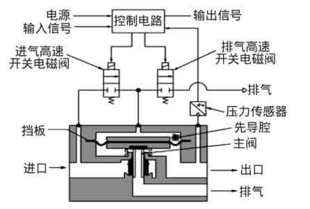 itv系列smc电气比例阀,smc电气比例阀作用图片