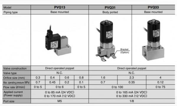 使用1.6孔(见pvq30:图1)> 条件1 P1 = 0.7兆帕,P2 = 0兆帕(大气压)在增大电流时,施加140 mA电流时的流量为85升/分钟(见q)。 如果电流在这一点上下降,流量可能不会改变135毫安,由于滞后。(见W.)由于滞回电流增大,电流减小,流速也不相同。(q 85升/分钟E 93升/分钟)参考曲线时,P为0.