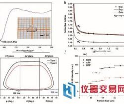 突破!新疆理化所下一代深紫外非线性光学晶体材料研究