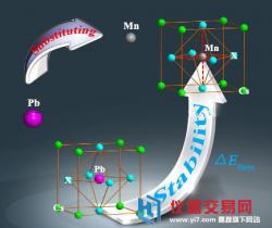 鼓掌!全无机CsPbX3钙钛矿量子点稳定性研究获进展